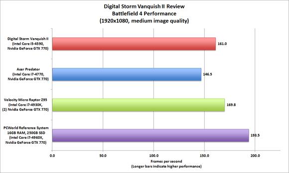 Digital Storm Vanquish II