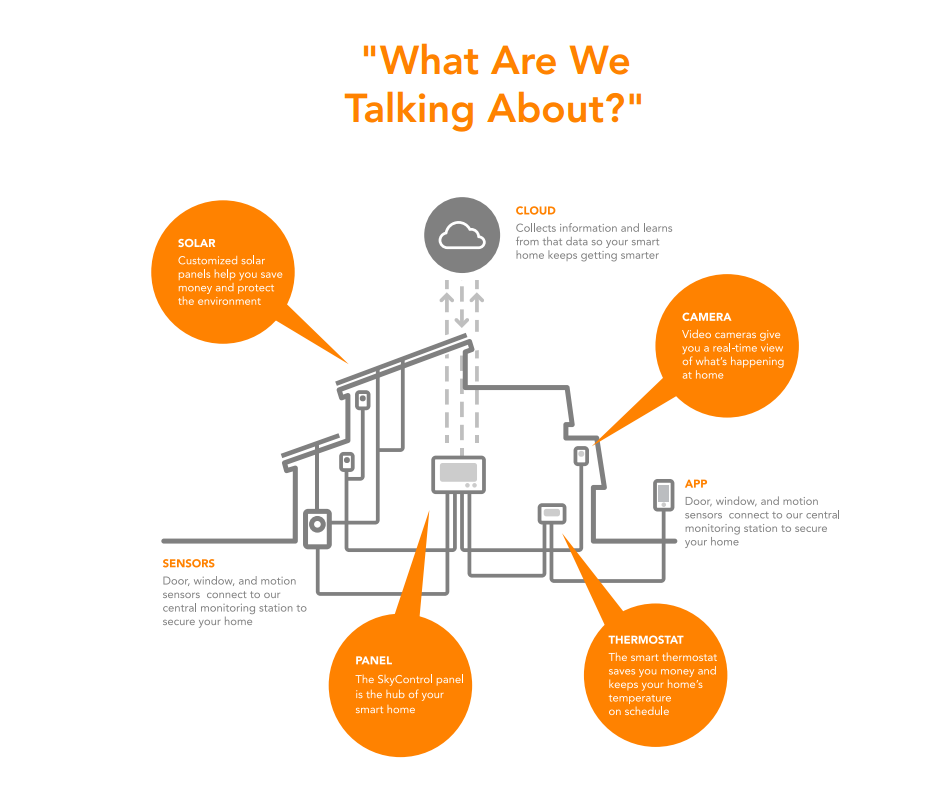 Vivint Alarm System >> New home-control system learns and adapts to your activity patterns