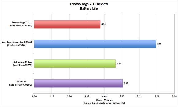 Lenovo Yoga 2 11