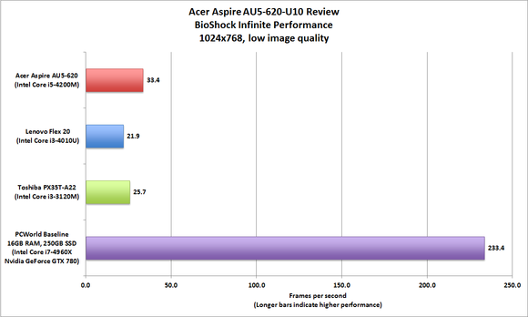 Acer Aspire U5-620-U10