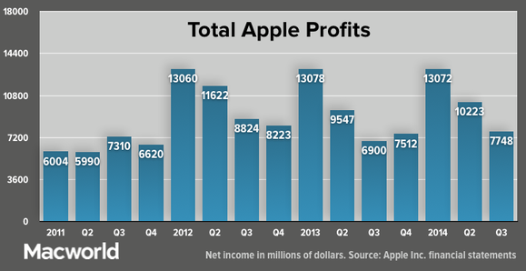 apple 2014q3 total apple profits