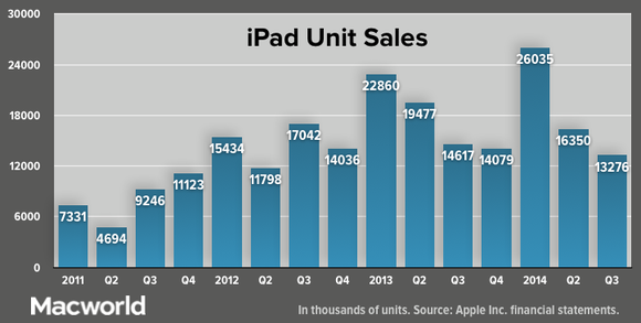 apple q3 2014 ipad unit sales