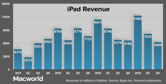 apple q32014 ipad revenue