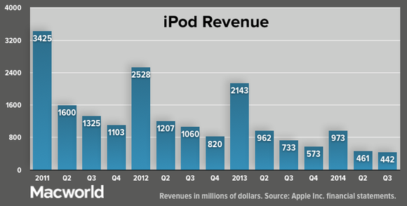 apple q32014 ipod revenue