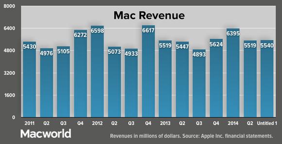 apple q32014 mac revenue