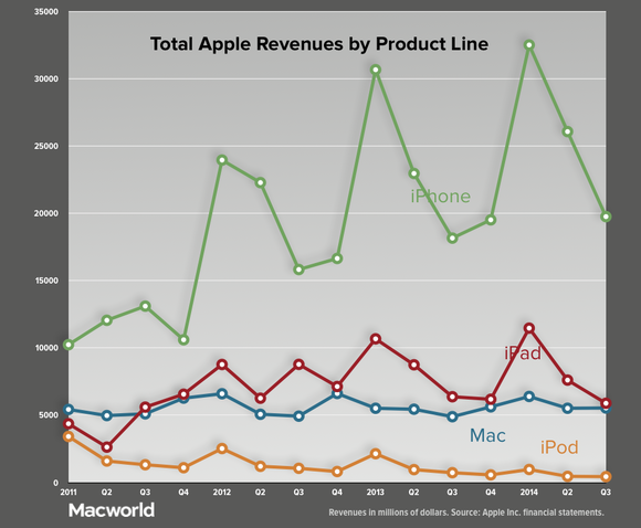 Profits up, sales soft as Apple reports third-quarter earnings | Macworld