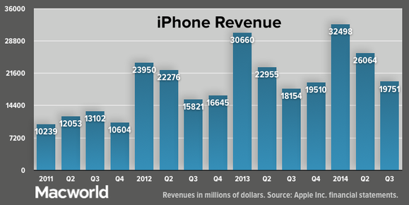 apple q32014 total iphone revenue