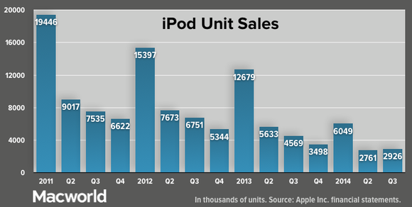 apple q32014 total ipod unit sales