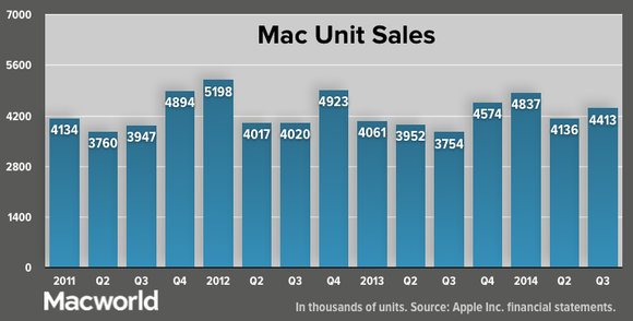 apple q32014 total mac unit sales
