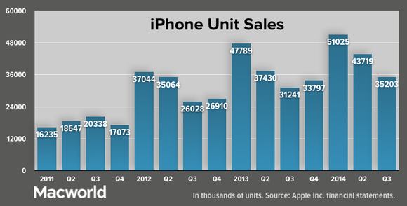 appleq32014 iphone unit sales