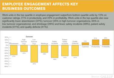 gallup survey employee engagement