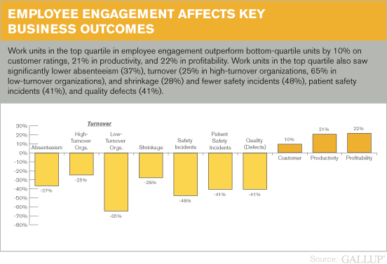 employee engagement and methods of measuring it Every employer has heard the words employee engagement, but do most  executives truly understand what it means more importantly, do.