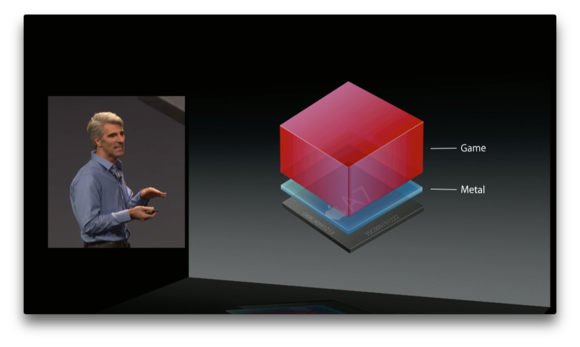 Pedal to the Metal: Inside Apple's new graphics technology
