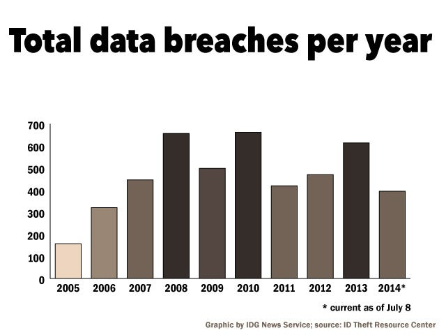 data breach Read verizon's 2018 data breach investigations report (dbir) and, for the first time, get hands-on access to data and explore the most common incident patters for your industy via dbir interactive.