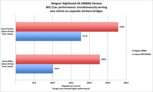 Netgear Nighthawk X6 review