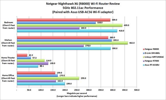 Netgear Nighthawk X6 Wi-Fi router review