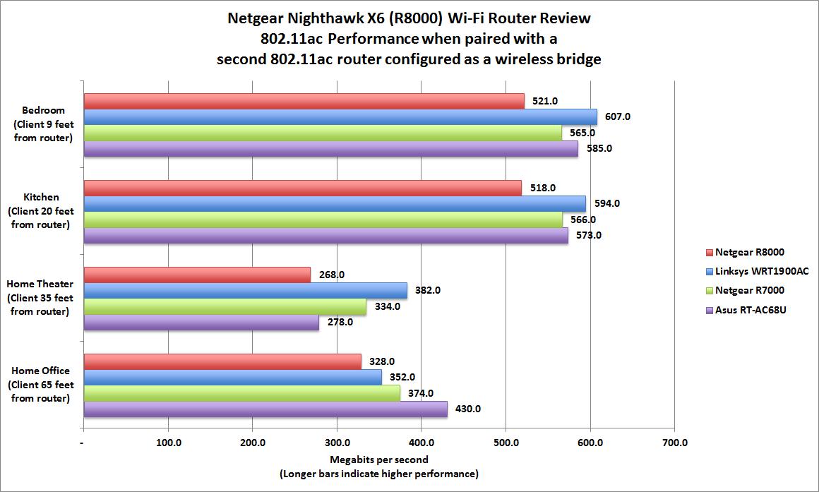 Hands-on Netgear Nighthawk X6 (R8000) Wi-Fi router review ...