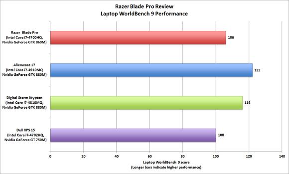 2014 Razer Blade Pro