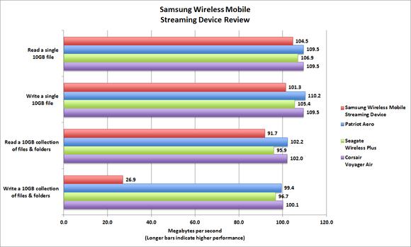 Samsung Wireless Streaming Media Device