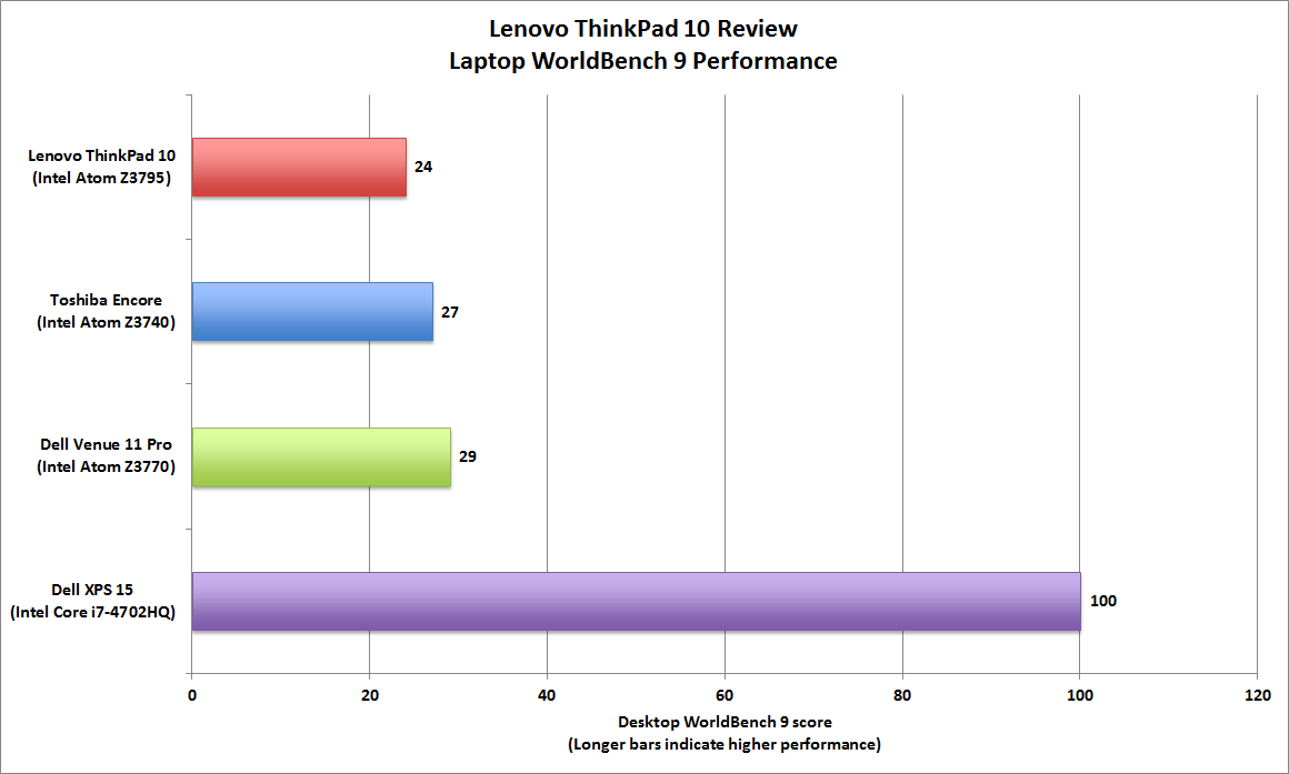 Lenovo ThinkPad 10 review: A thinner, lighter Windows ...