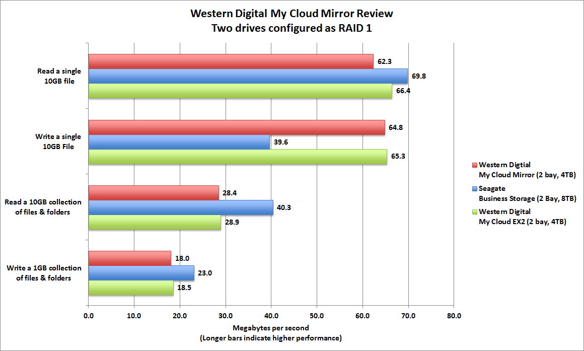 WD My Cloud Mirror review: Your private cloud—with built-in