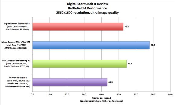 Digital Storm Bolt II Battlefield 4