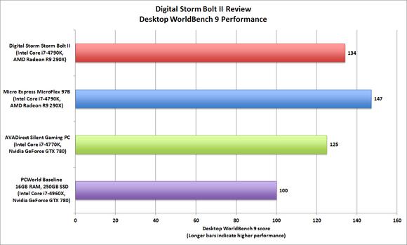 Digital Storm Bolt II WorldBench