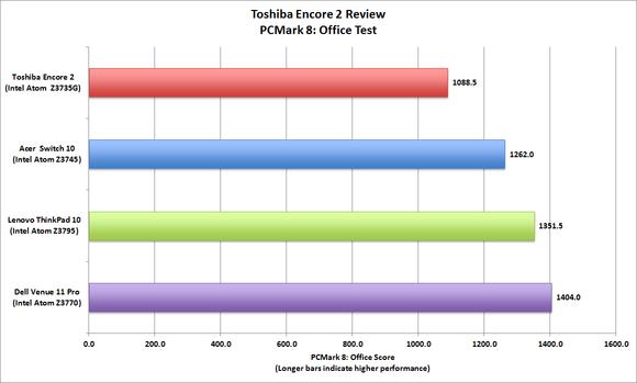 Toshiba Encore 2