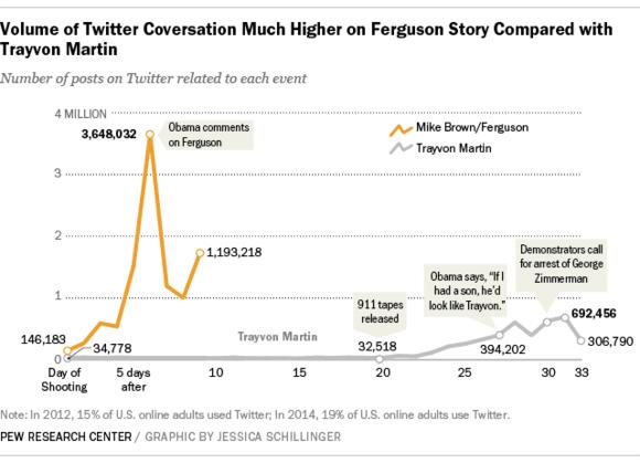 ferguson tweets pew