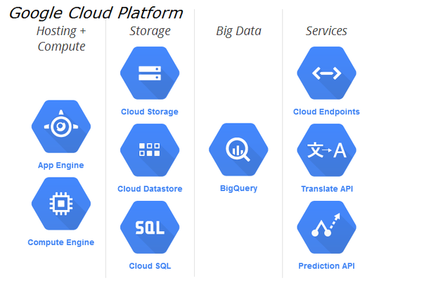 Google Cloud offers security scanning for customer apps