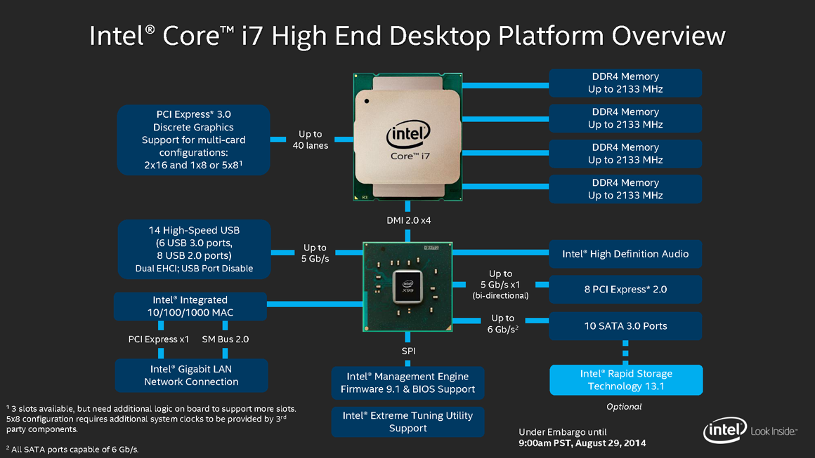 Core I7 6700k Processor Review Desktop Skylake 4 moreover 000006677 as well Intel Turns Its Attention To Desktop Performance Unveils 8 Core Haswell E Processor in addition Watch in addition Microchip On Circuit Board Wallpaper 1807583. on desktop motherboard diagram