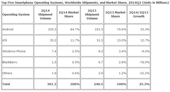 idc 2014 smartphone share