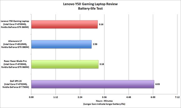 Lenovo Y50 battery