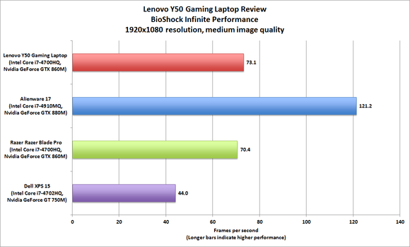 Lenovo Y50 BioShock Infinite