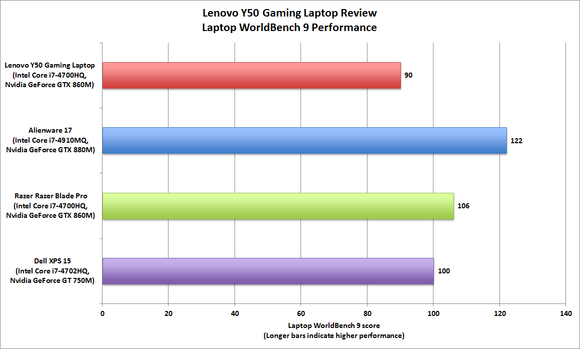 Lenovo Y50 WorldBench