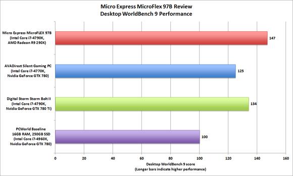 Micro Express MicroFlex 97B