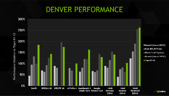 nvidia denver performance K1