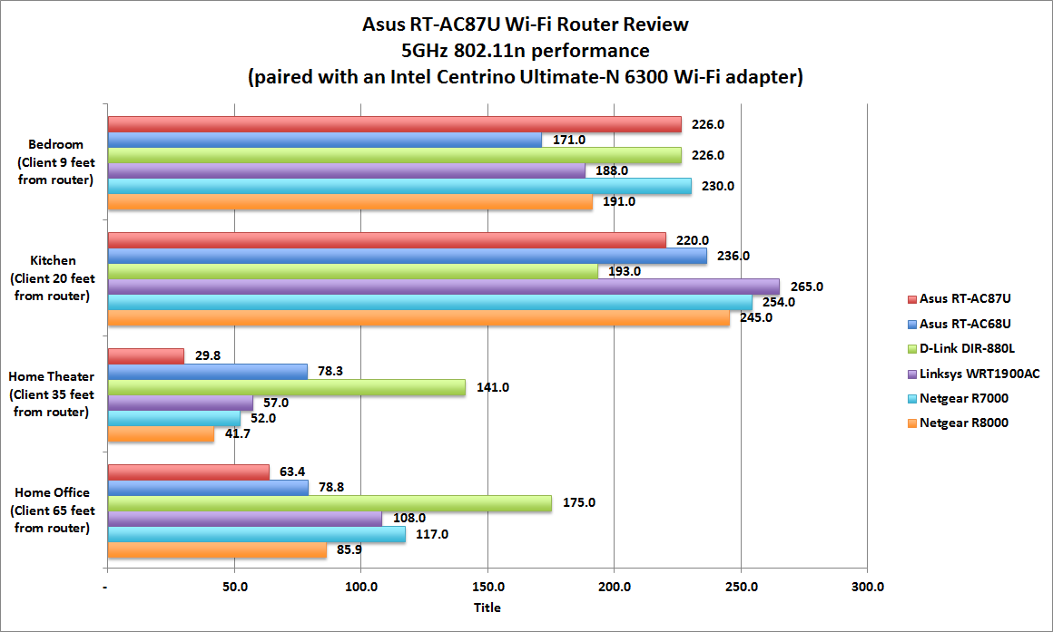 Asus RT-AC87U Wi-Fi router review: This $270 802.11ac ...