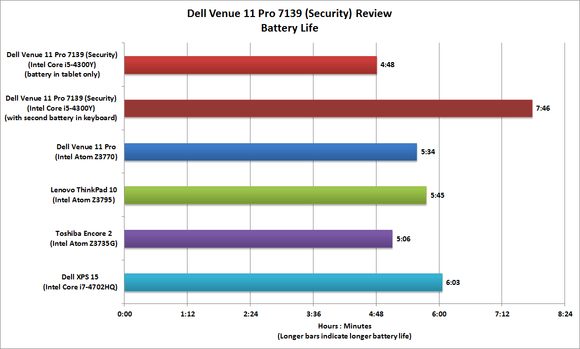 Dell Venue 11 Pro 7139 (Security)