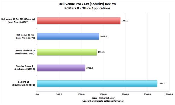 Dell Venue 11 Pro 7139 (Security)