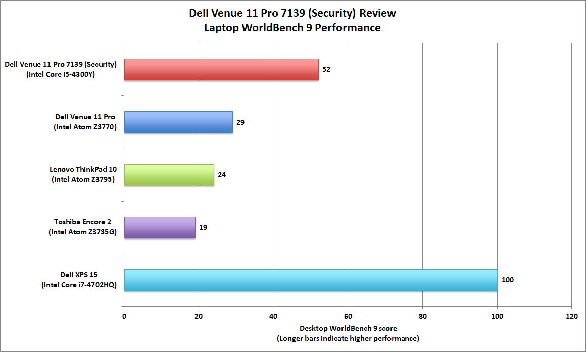 Dell Venue 11 Pro 7139 (Security) review: $1087 buys a lot