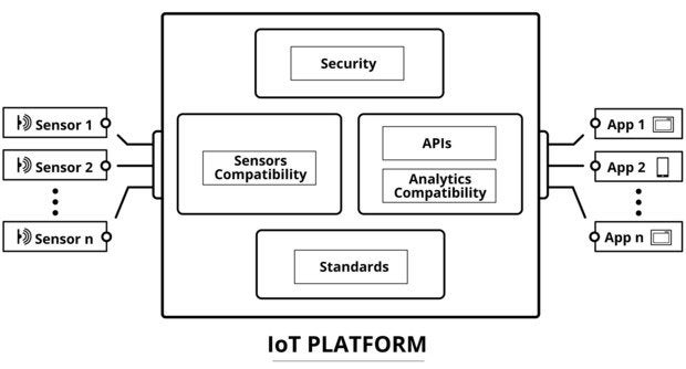iot platform diagram
