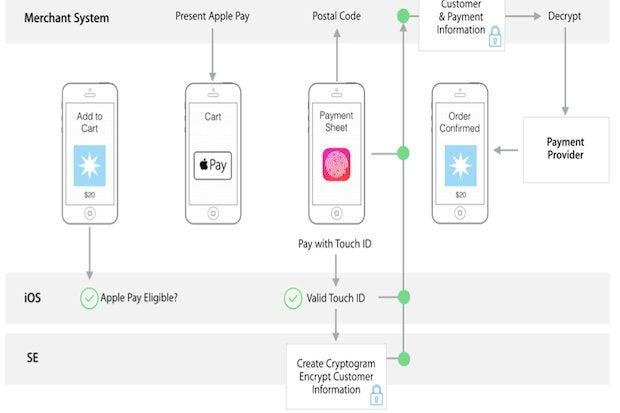 Apple Pay What You Need To Know Computerworld