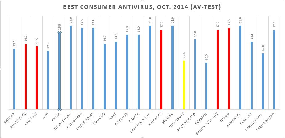 Free Antivirus Software Panda Tops Av Test S Security Rankings Pcworld