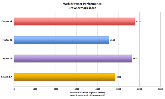 Web browser reviews chrome firefox internet explorer Browser benchmark