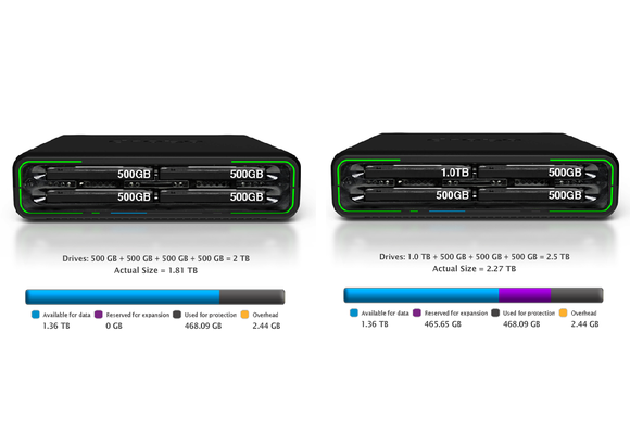 Drobo Mini - Comparing capacities