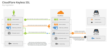 cloudflare keyless ssl