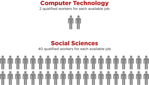 computertech vs socialstudies hirez