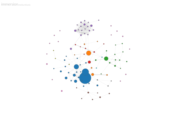 My email network over 13.4 years