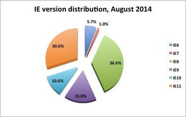 IE version distribution, August 2014